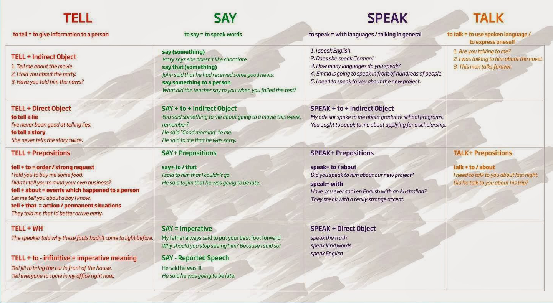 Английский язык - Грамматика - Глагол - Условные предложения