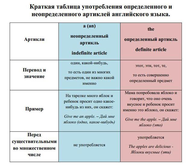 Артикли в английском языке — Articles in English Grammar
