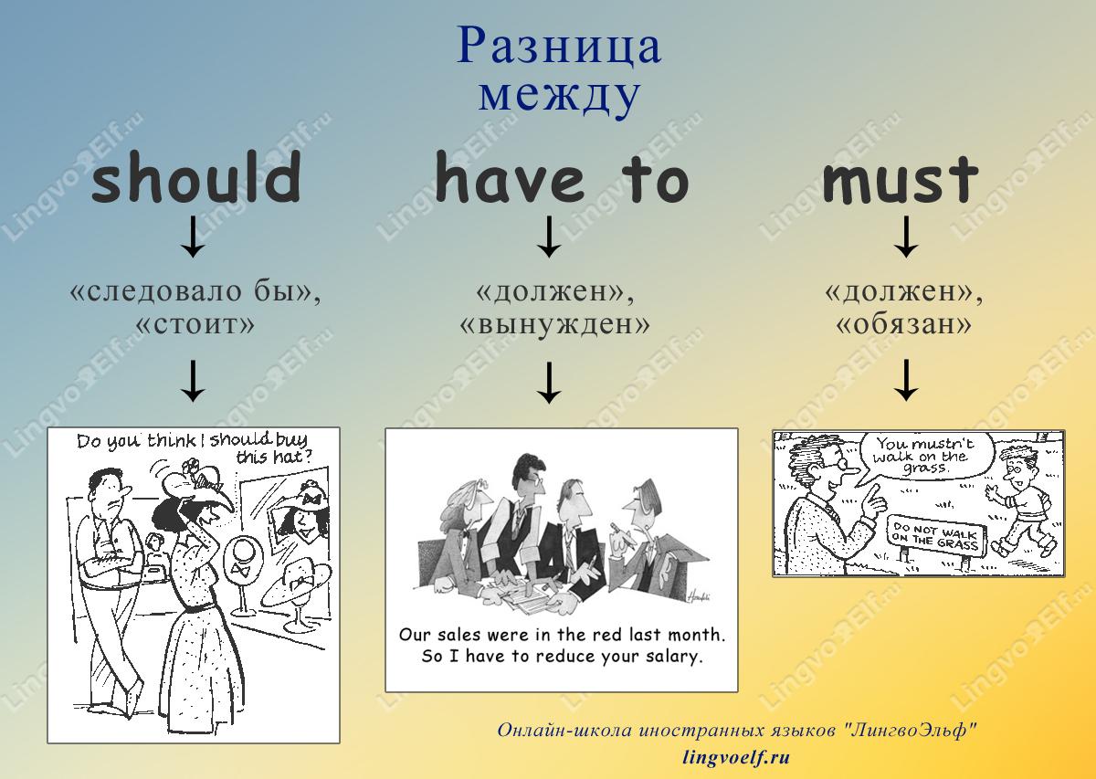 Английские модальные глаголы/ Modal verbs: can, may, must ...