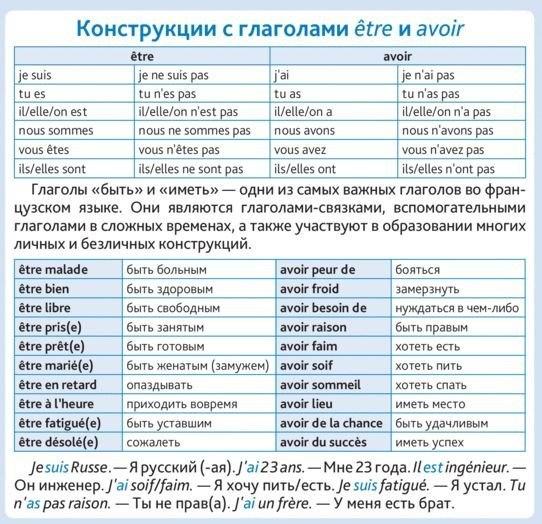 Испанский язык в таблицах и схемах фото 444