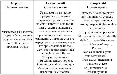 Испанский язык в таблицах и схемах фото 87