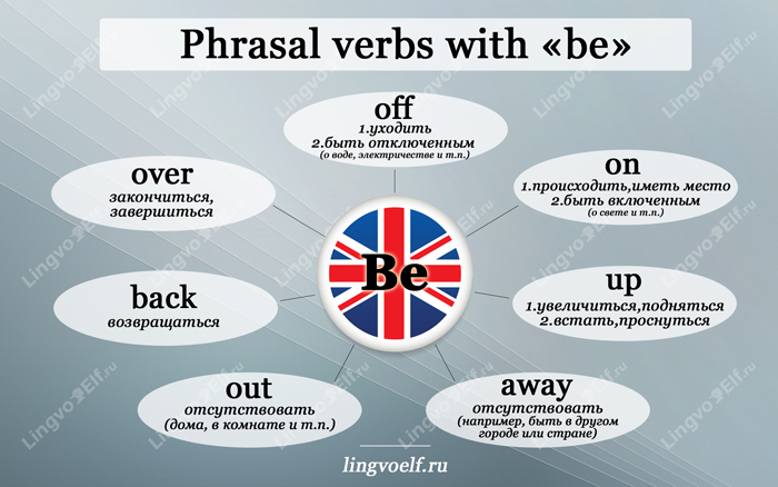 English phrasal verbs with be