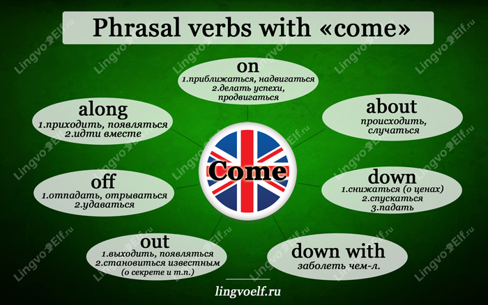 English phrasal verbs with come