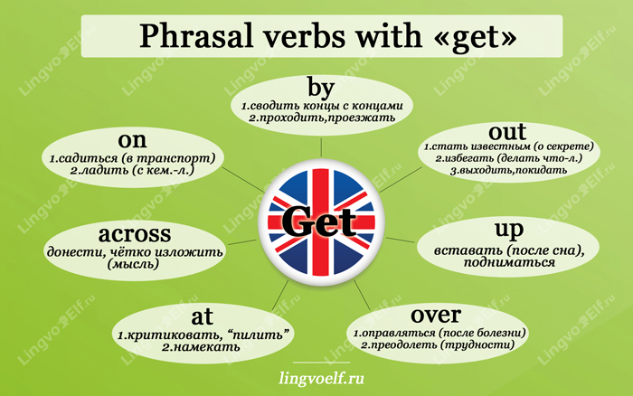 English phrasal verbs with get